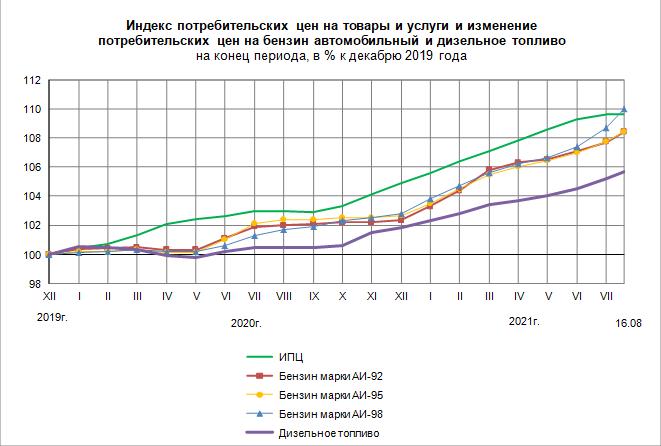 Росстат Деловая активность организаций в России в июле года