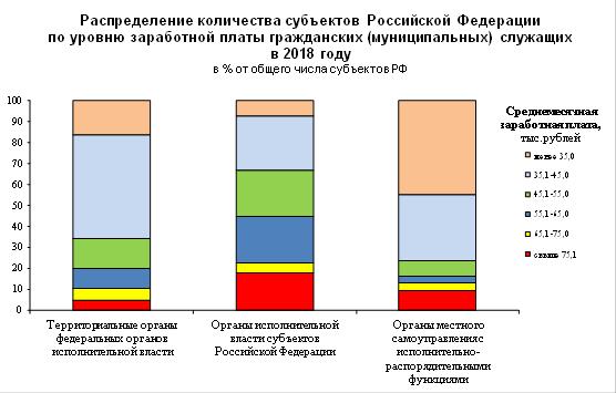 государственное и местное управление зарплата