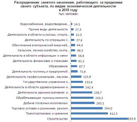 Доля занятых по видам экономической деятельности