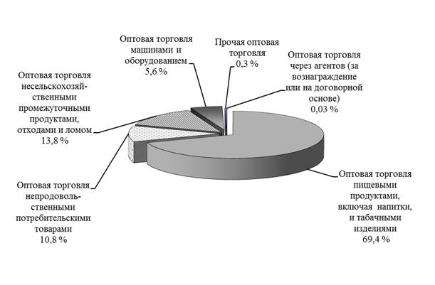 Оптовая торговля пищевыми продуктами включая напитки и табачными изделиями купить сигарету ego в москве