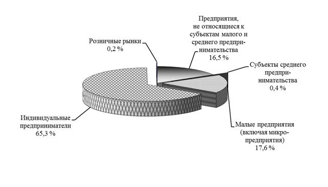 Табачные изделия розничная торговля белорусские сигареты от 10 блоков купить в