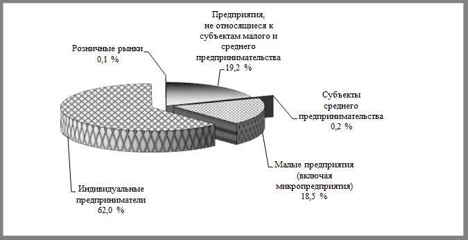 Удельный вес пищевых продуктов включая напитки и табачных изделий купить сигареты сенатор в челябинске
