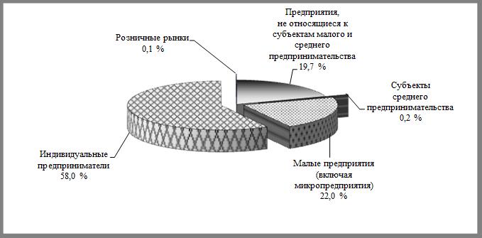 Удельный вес пищевых продуктов включая напитки и табачных изделий табак купить оптом в челябинске
